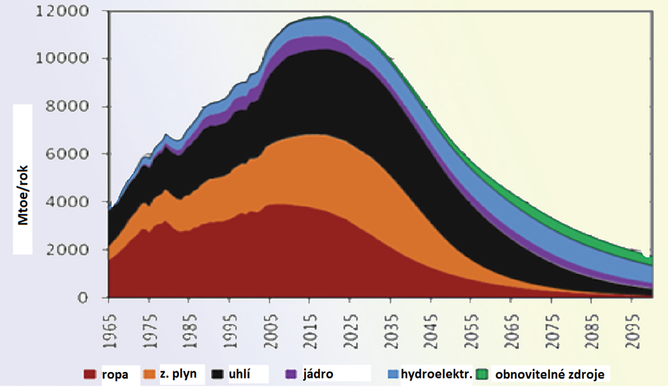 Obr. 1. Podíl jednotlivých zdrojů na globálním energetickém mixu a odhad vývoje do konce 21. století. Podle Association for the Study of  Peak Oil, 2007. Mtoe – milion tun ekvivalentu ropy.
