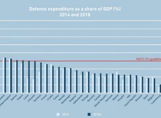 Česko mezi spojenci o fous lepší, ale stále na chvostu