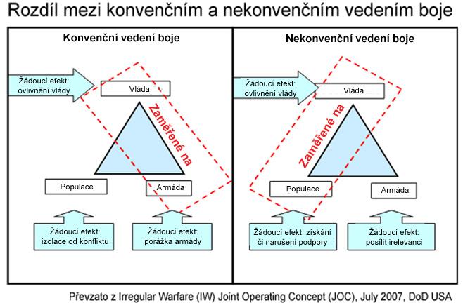 Irregular_Warfare_Diagram_Cesky