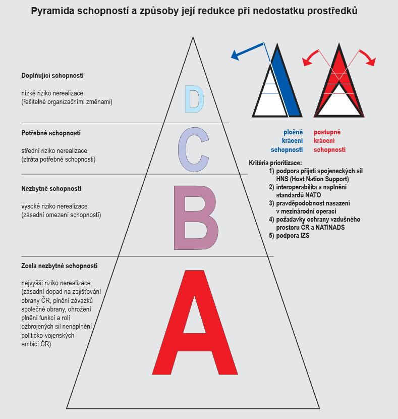 BKO pět let poté: Pyramida schopností