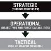 Věčné problémy vojenských doktrín